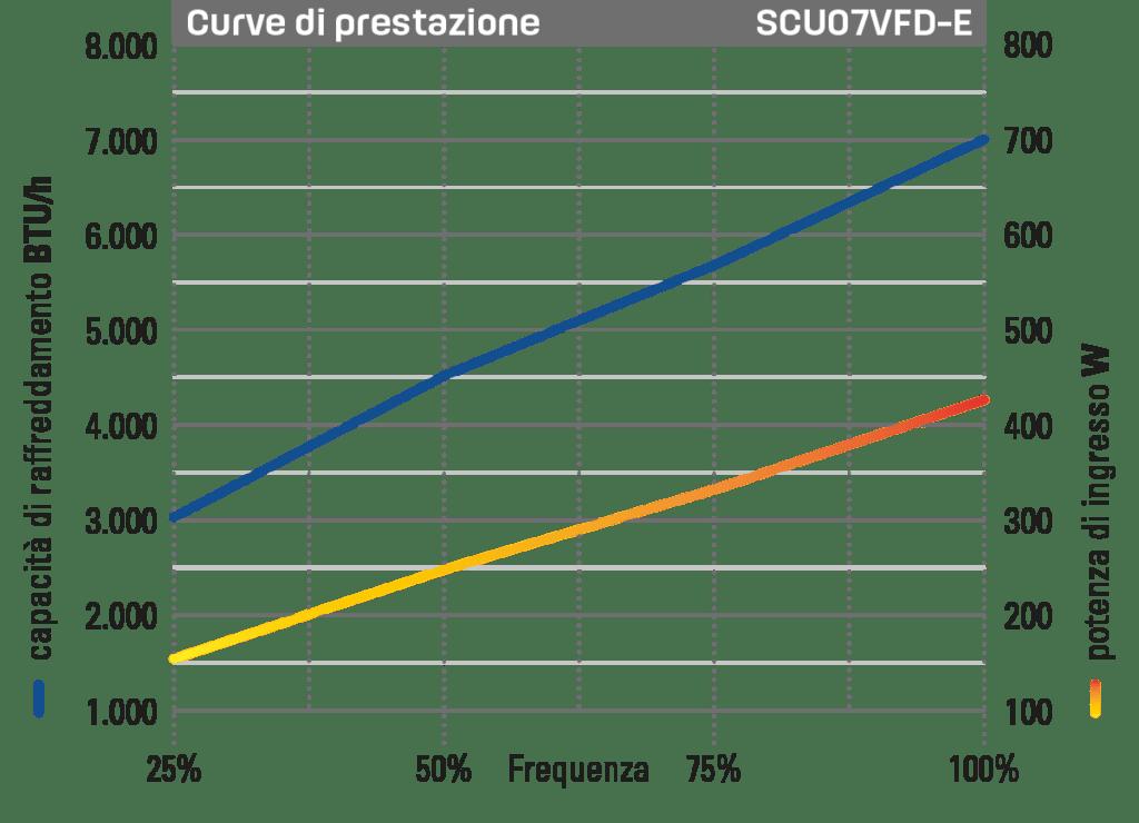 Self Contained Unit 7.000 BTU/h grafico prestazioni