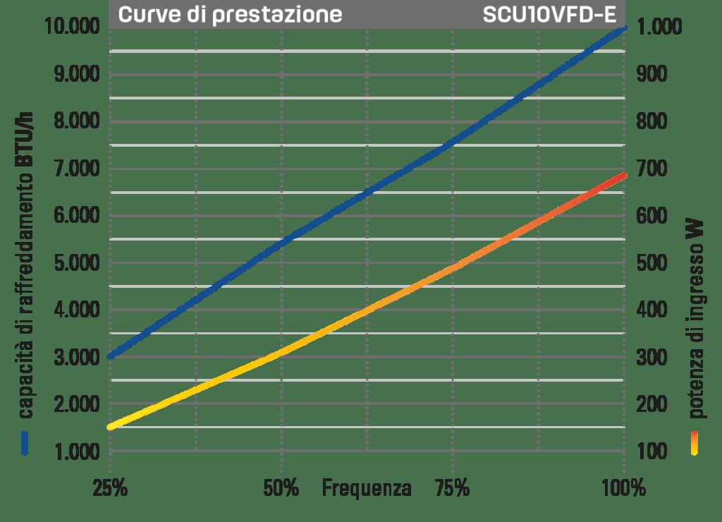 Self Contained Unit 10.000 BTU/h grafico prestazioni