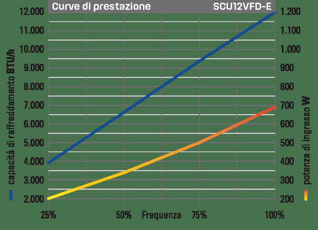 Self Contained Unit 16.000 BTU/h grafico prestazioni