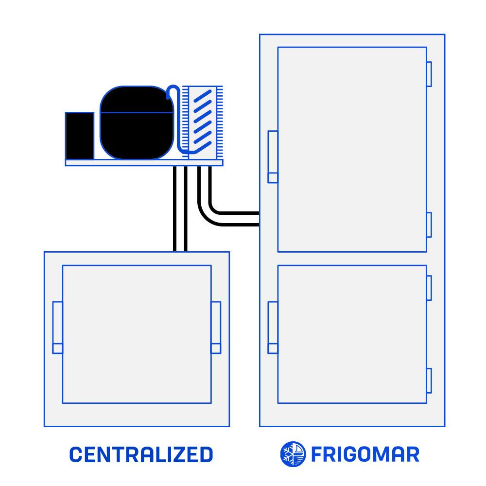 impianto refrigerazione frigorifero centralizzato